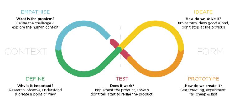 ทักษะที่สำคัญ 5 ขั้นตอน กระบวนคิดเชิงออกแบบ