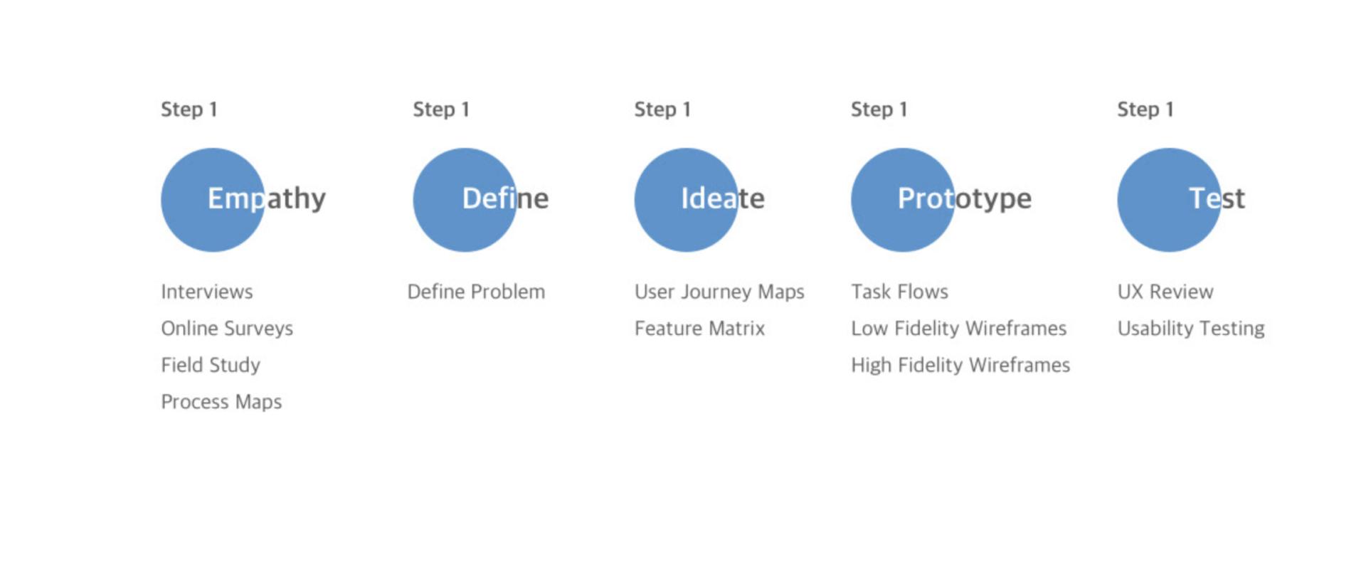 ขั้นตอนของกระบวนการคิดเชิงออกแบบ คืออะไร